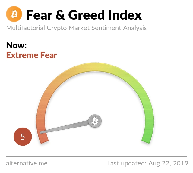 Navigate the market with the Fear & Greed Index