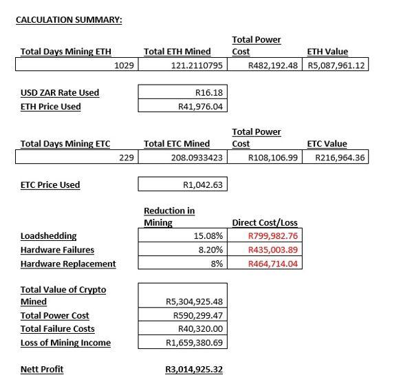 GPU Rig Mining Income Case Study